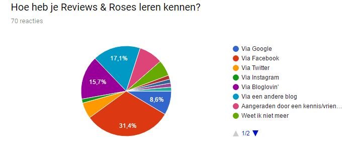 Hoe heb je Reviews and Roses leren kennen